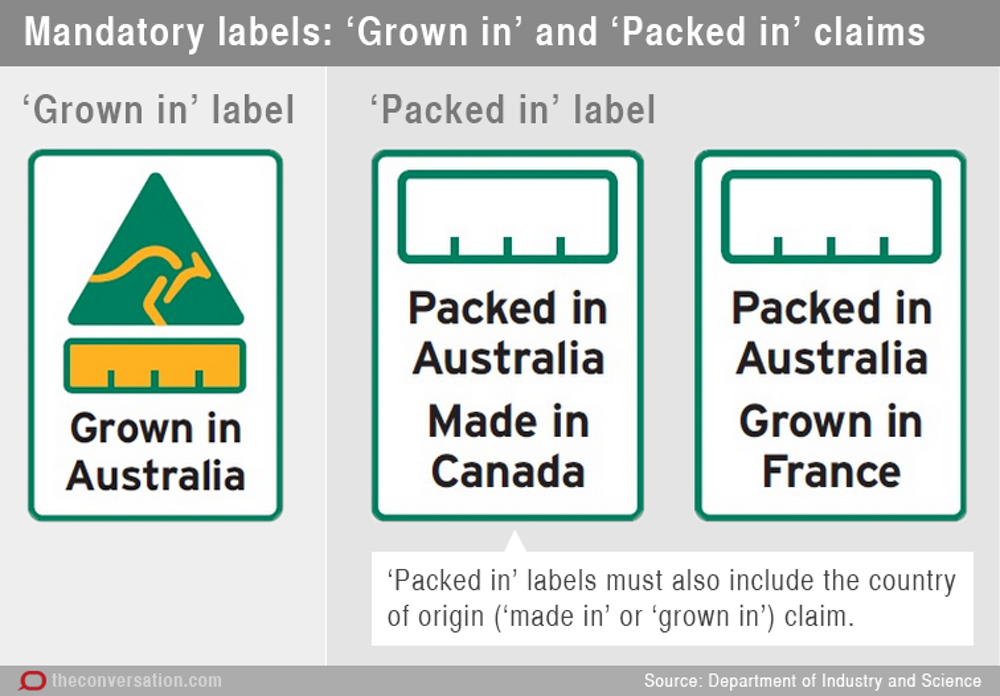 Governments Proposed Country Of Origin Labels Leave You To Guess