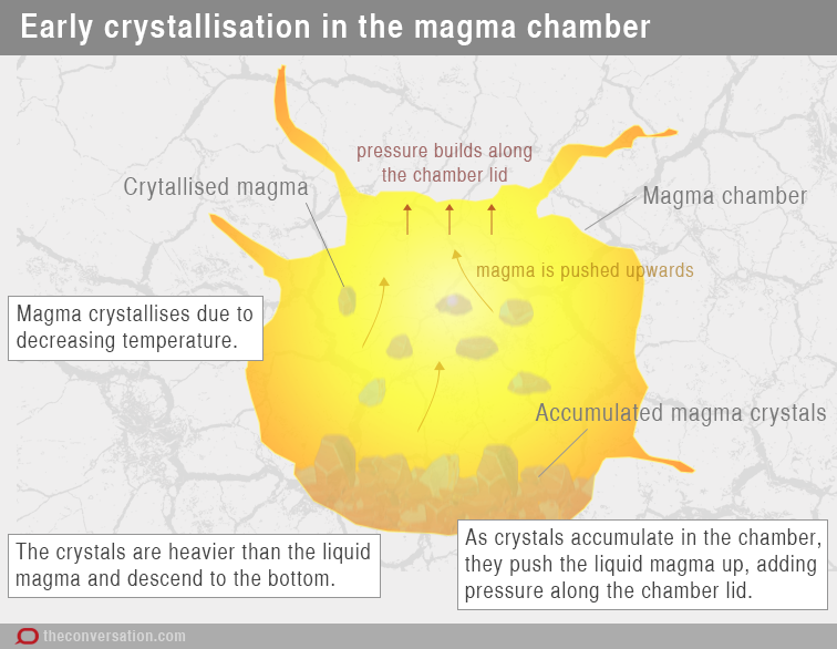 Explainer Why Volcanoes Erupt. But If The Pathway Doesn't Exist Then Magma Will Force Itself To An Area That Has Less Pressure This Can Cause Walls Surrounding Chamber. GM. Magmatic Eruption Diagram At Scoala.co