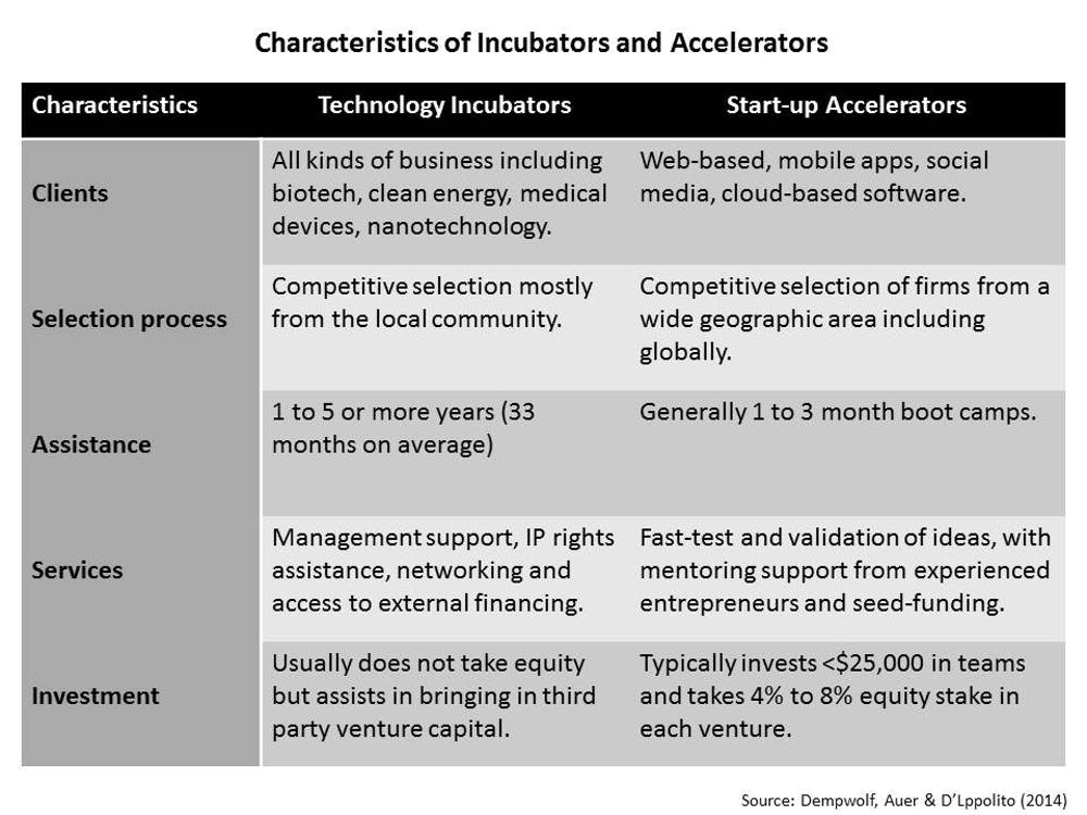 Business incubators and start-up accelerators: Valuable