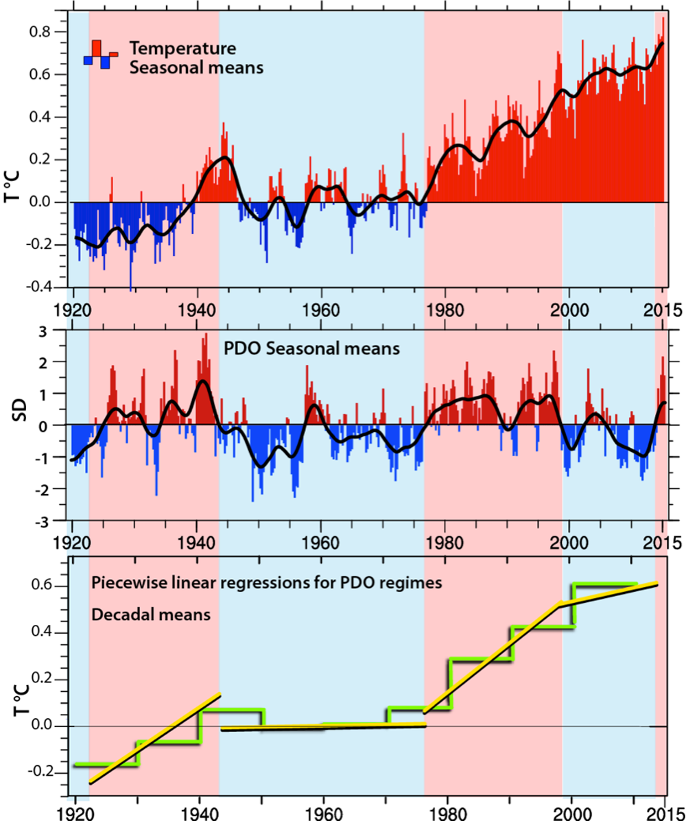 Is the global warming hiatus over seasonal global mean surface temperatures from noaa after 1920 relative to the mean of the 20th century the seasons are defined as december february pooptronica Images