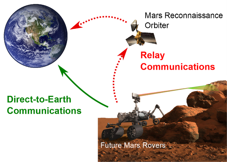 Mars to Earth Relay Antenna Communication
