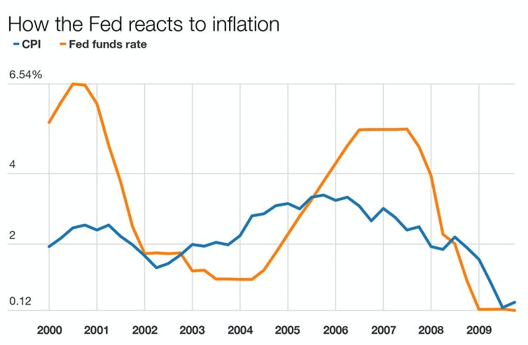 How the Federal Reserve keeps the US economy from bonking