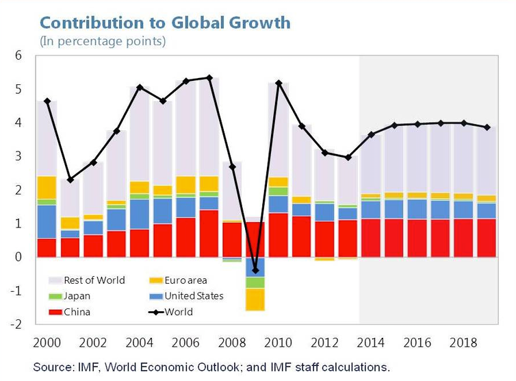 globalisation china global economy China globalisation china is a dominant player in the global economy standing as the 3rd largest economy in the world after the usa and japan as result of.