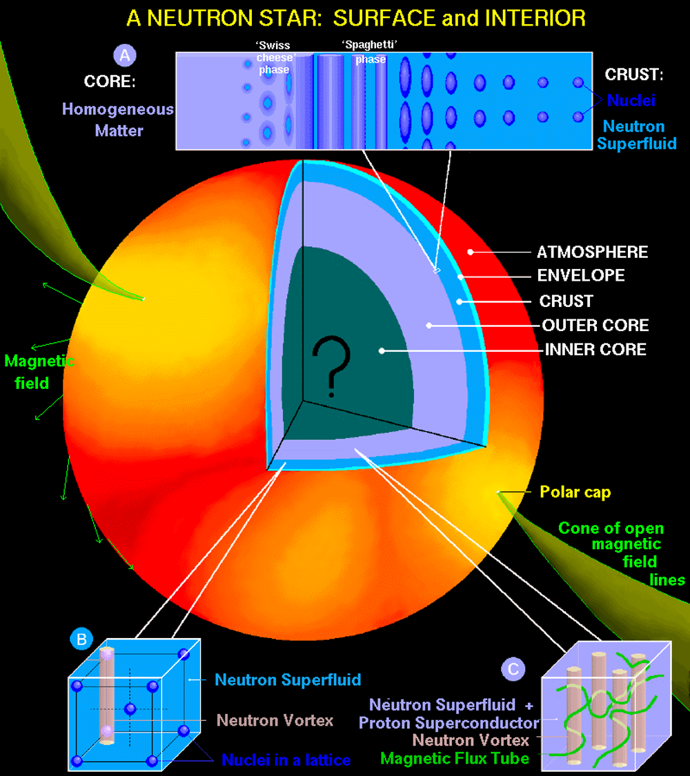 Explainer What Is A Neutron Star