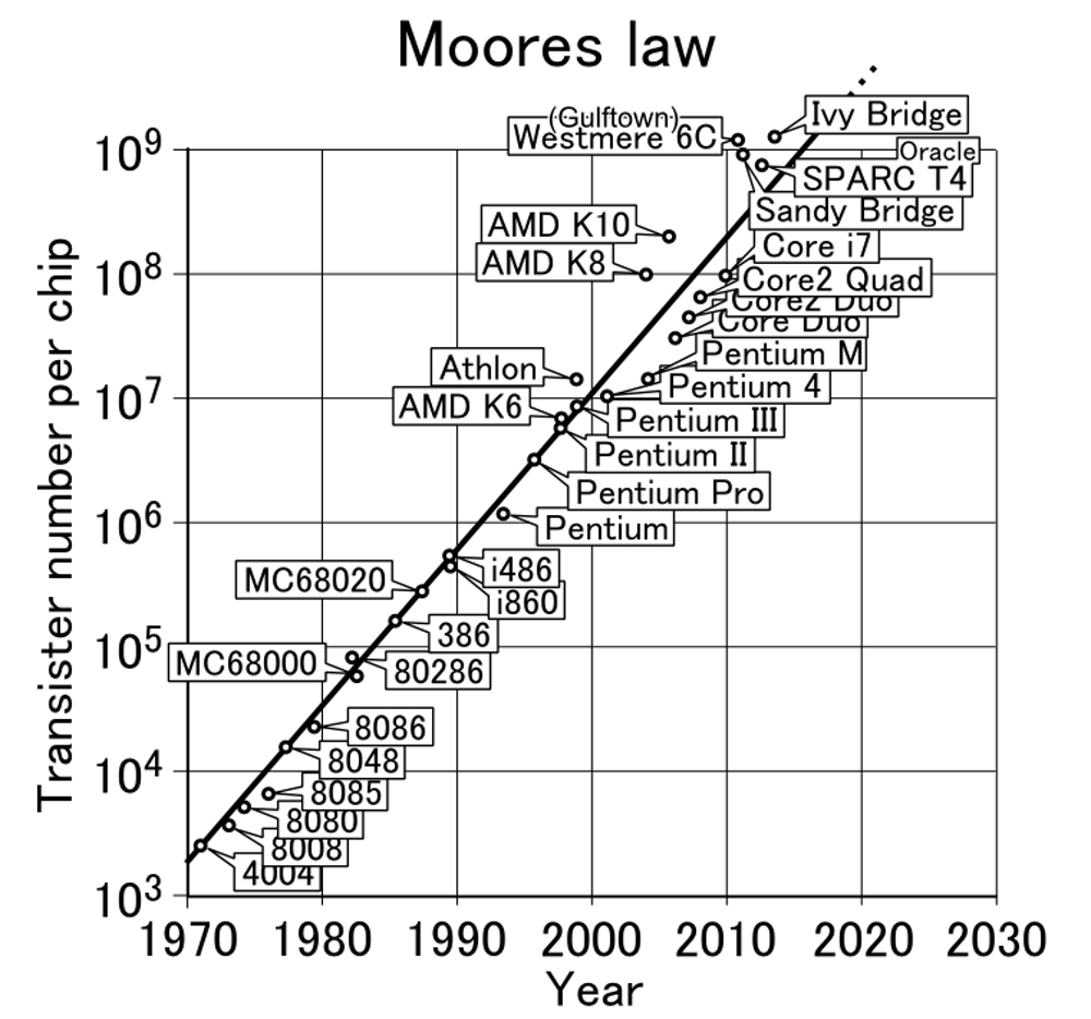 With Silicon Pushed To Its Limits What Will Power The Next Integrated Circuit Ic Electronic Circuits Moores Law Still Holds True After 50 Years Shigeru23 Cc By Sa Nevertheless Electronics