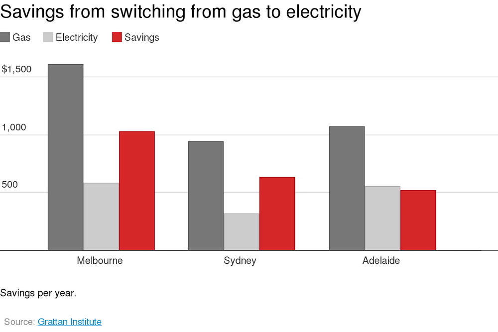 As shown in the following chart, the money that householders can save when  economically fuel-switching from gas to electricity can amount to hundreds  and ...