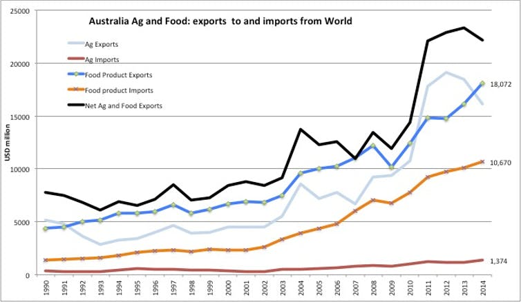 Free Trade Agreements Fail To Boost Australian Agriculture And Food