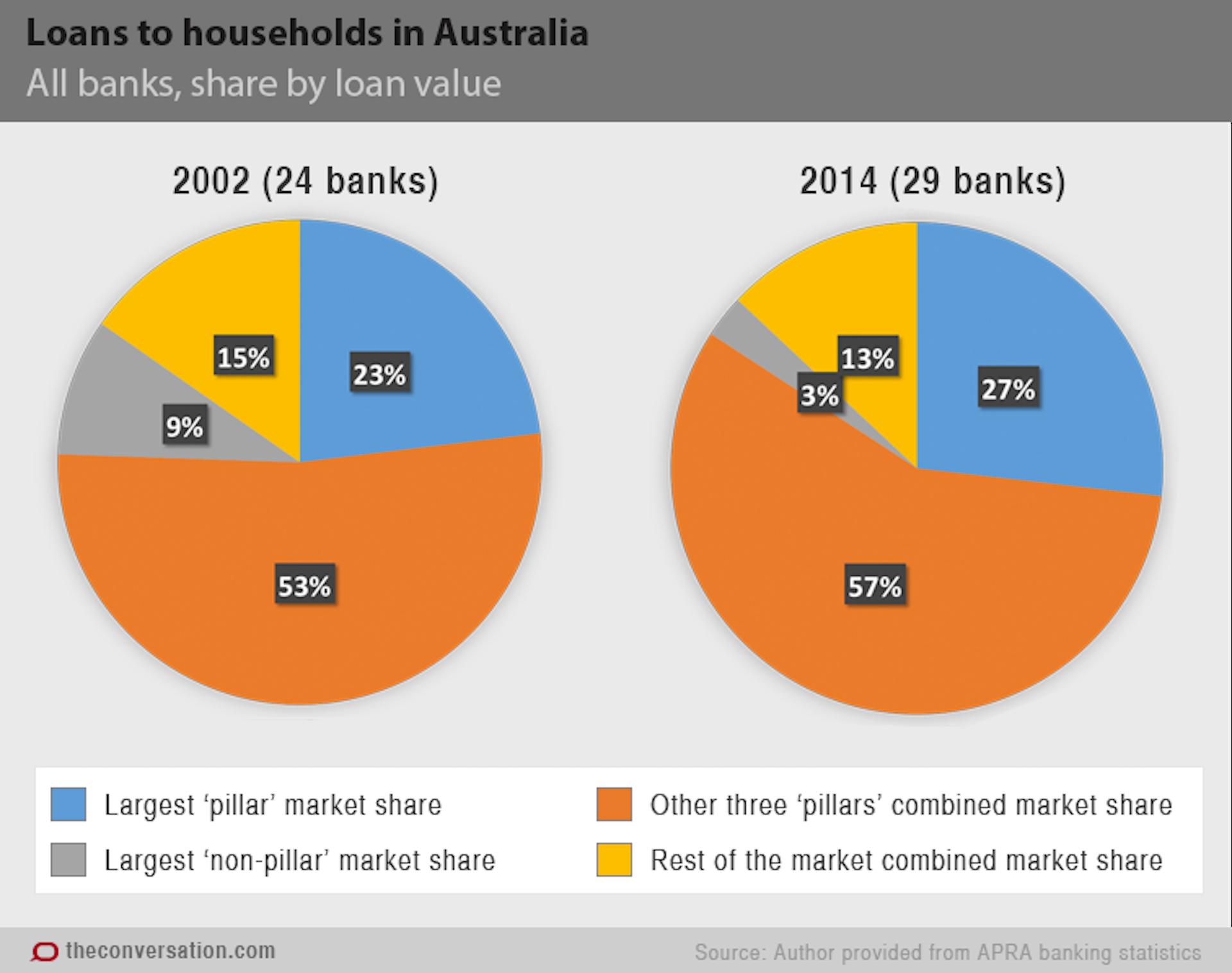 Banking in Australia