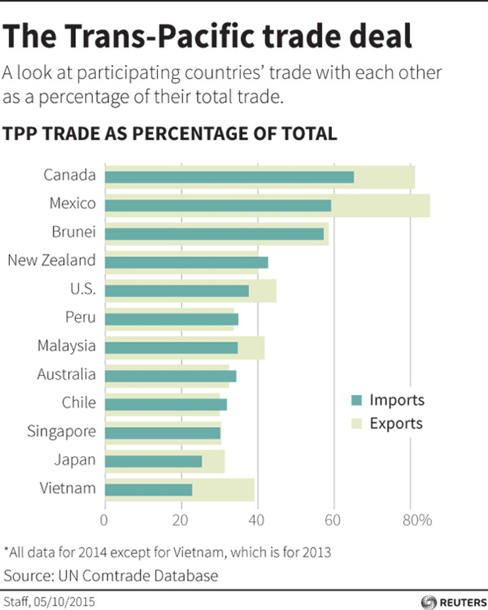 Explainer Negotiators Reach Landmark Pacific Trade Deal So Whats