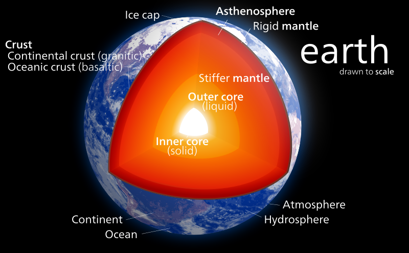 Dating the earths surface