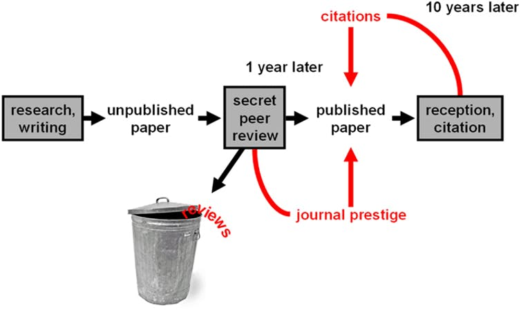 how to get research paper published