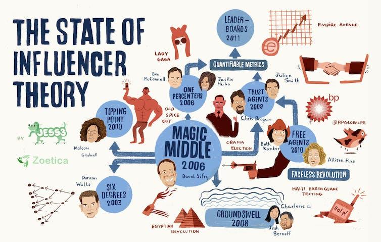 Entreprises : tuons le mythe de l'influence et favorisons la transversalité 1
