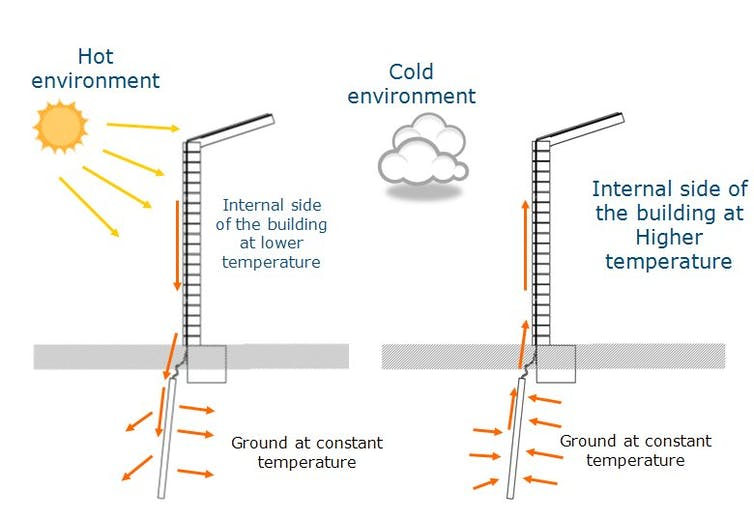 how windows help to regulate the temperatures of a house Plants that will thrive in cool temperatures hardy indoor plants drafts and don't put them too close to cold windows it might help to regulate their.